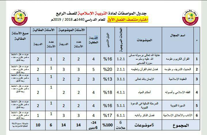 جدول مواصفات اختبار منتصف الفصل
