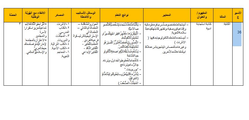 نموذج 2 Word اللغة العربية الخطة السنوية للصف السابع منتديات صقر الجنوب