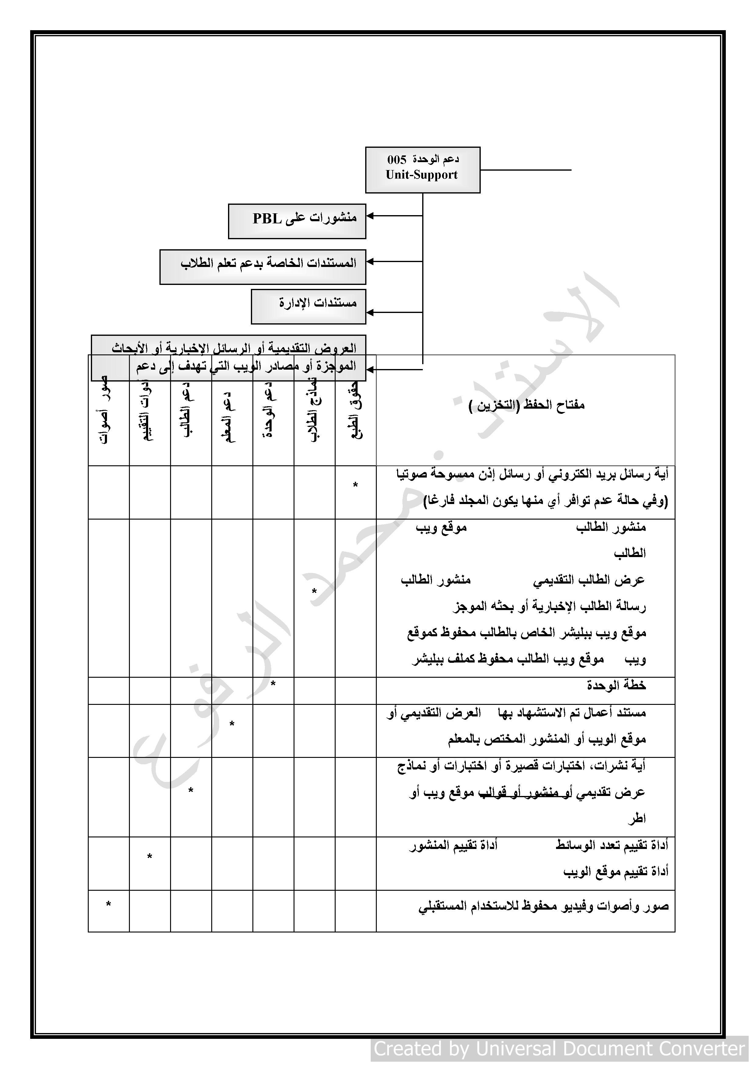 ملخص -268 صفحة- أسئلة شاملة